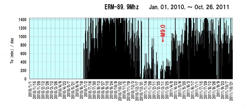 111026-VHFエコー観測経過